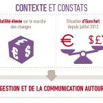 Communication financière : les sociétés face au risque de change