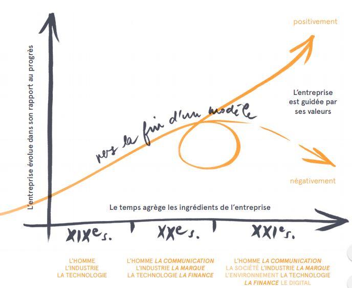 L'expérience, moteur de l'entreprise