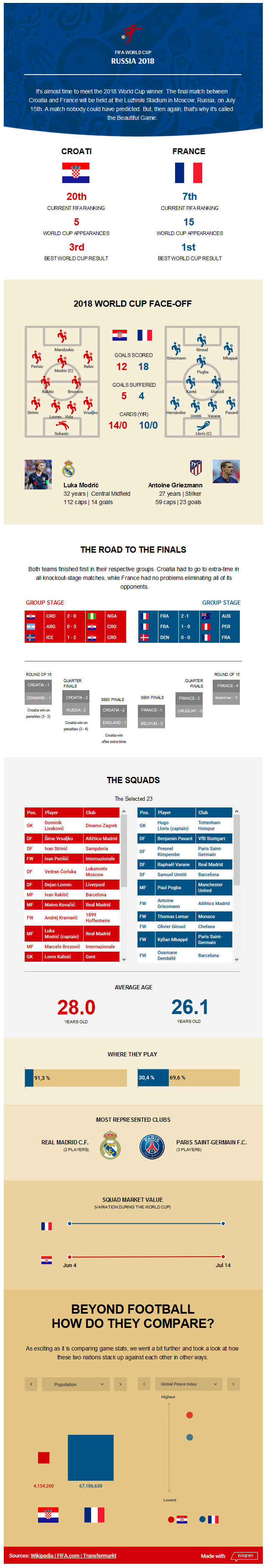 Infographie Coupe du monde