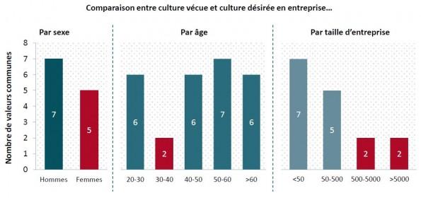 Valeurs en entreprise par âge - Baromètre Kea 2016